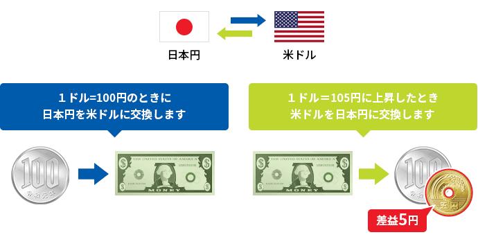 日本 円 米ドル